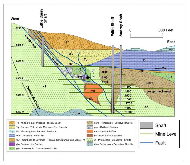 Cross section through the mine working of United Verde Mine