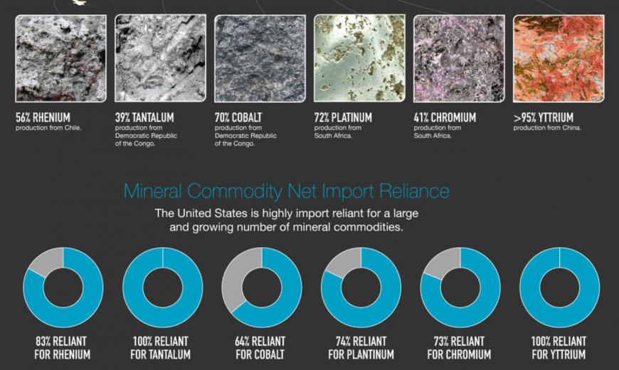 Imported minerals that place U.S. manufacturing at risk.