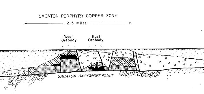 Cross section of Porphyry Copper zone