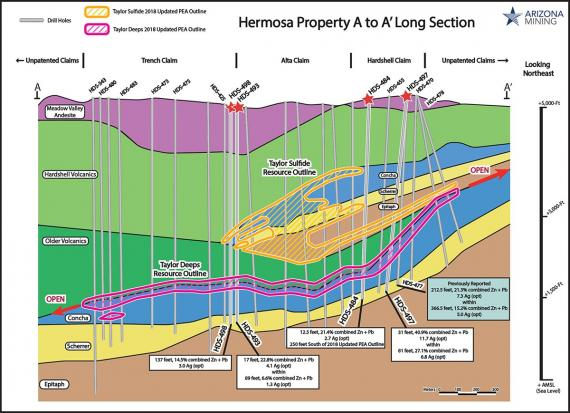 Arizona Mining, Inc., cross section of Hermosa Property