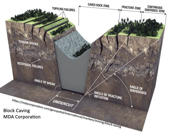 Block diagram illustrating surficial and subterranean elements that accompany ground subsidence due to block caving of ore. The Caved Rock Zone is surrounded by tension cracks, block collapse, and a surface fracture zone.