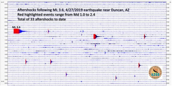 Aftershocks in wake of ML 3.6 earthquake