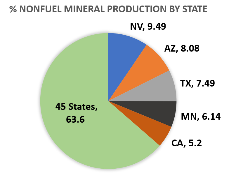 Nonfuel mineral distribution of top 5 states