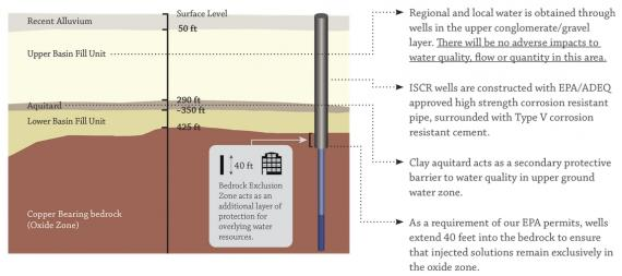 Schematic illustration of in-situ mining at Florence Copper